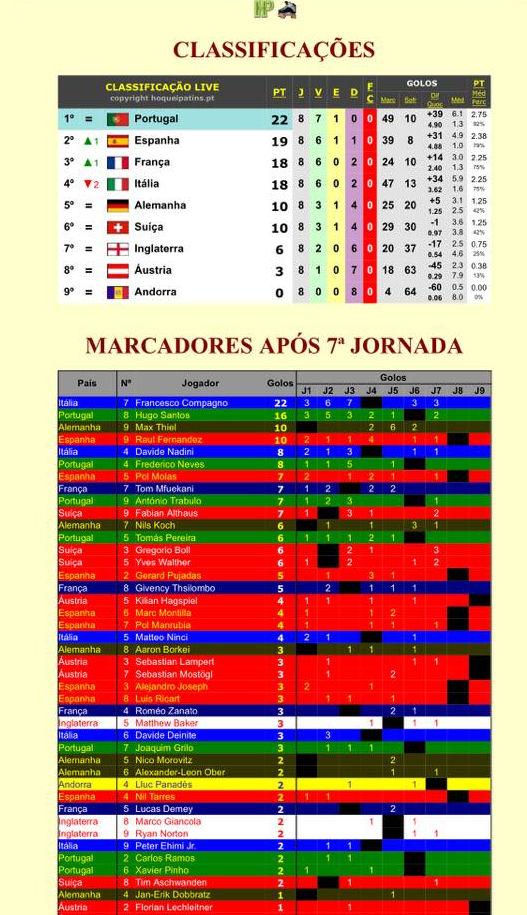 EuroU17-2015_resultat